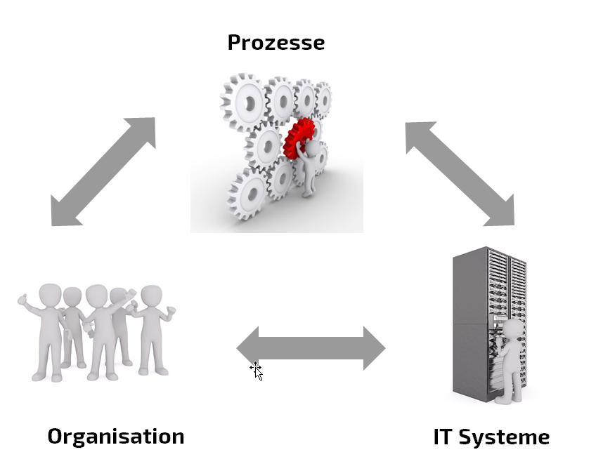Abbildung: Zusammenspiel von Organisation, Prozessen und IT-Systemen bei einer PLM Einführung