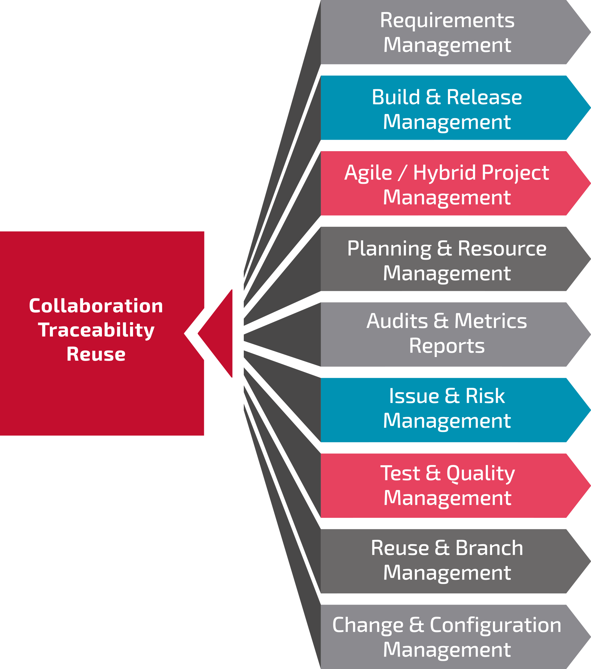 Collaboration Traceability Workflow